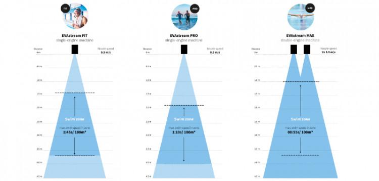 EVAstream misure e la massa corporea del nuotatore sulla velocità di nuoto