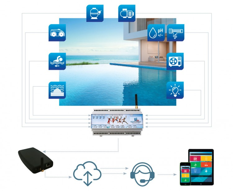 Polyconnect Pro