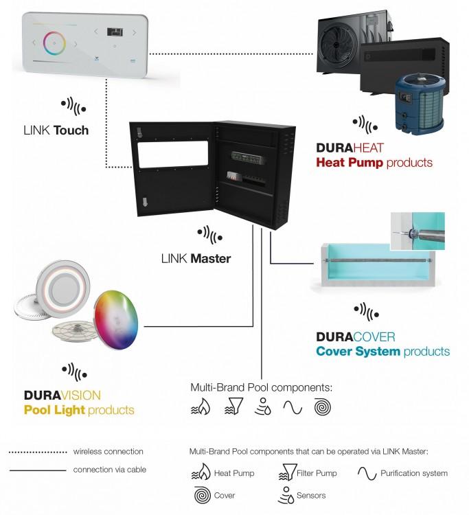 DuraLinkTM Verbindung über LINK Master Propulsion Systems