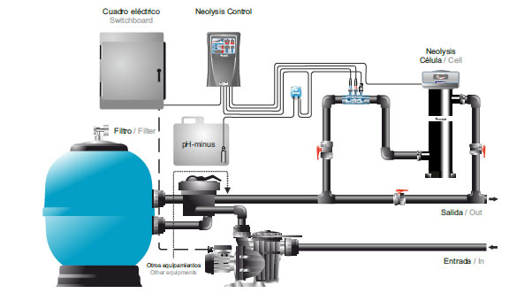Swimming Pool Treatment Service : Neolysis by astralpool new water treatment solution for