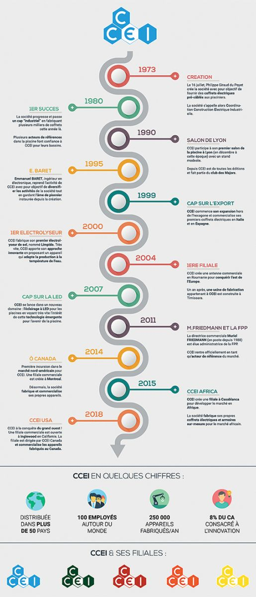 CCEI timeline
