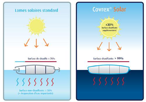 le volet de piscine covrex solar volet solaire liaisons. Black Bedroom Furniture Sets. Home Design Ideas