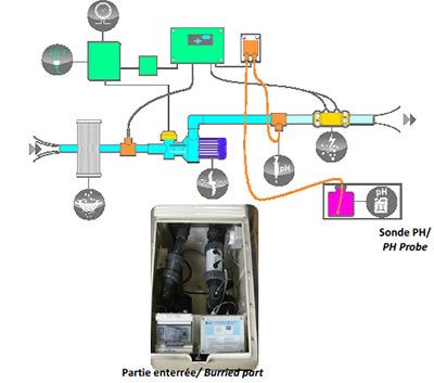 L 39 option de traitement automatique de l 39 eau adjointe au for Reglage filtration piscine