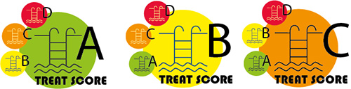 Treat Score GACHES CHimie - produits piscine