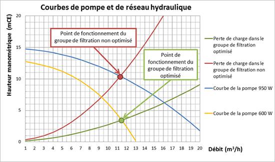 Que penser d une pompe vitesse variable pour la piscine eurospapoolnews - Consommation pompe piscine ...