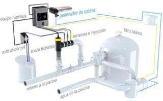 Tratamiento y desinfecci n del agua for Ozono para piscinas