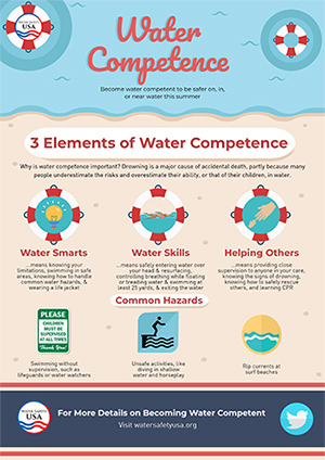 Water competence